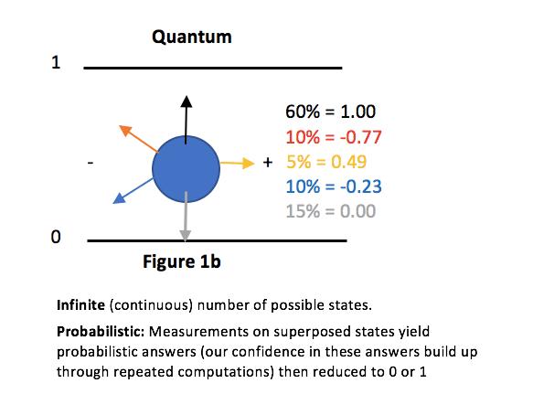 Quantum Computing Blog 1: The new paradigm in Computing
